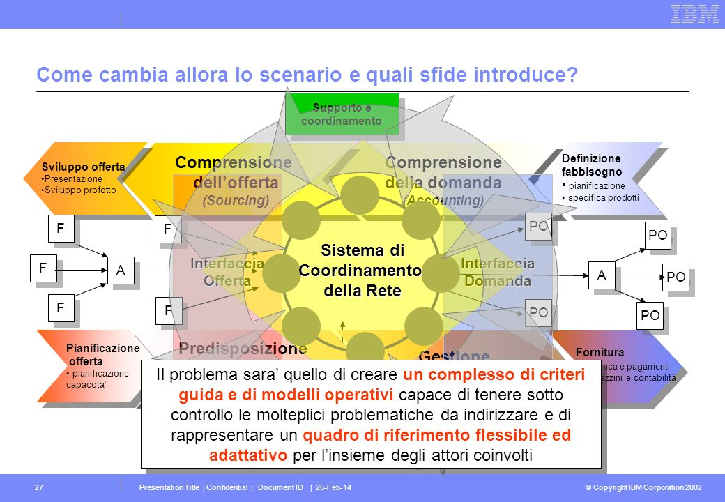 © Copyright IBM Corporation 2002 Presentation Title | Confidential | Document ID | 25-Feb-1427 Comprensione della domanda (Accounting) Comprensione de