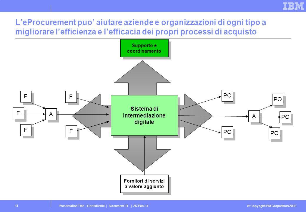 © Copyright IBM Corporation 2002 Presentation Title | Confidential | Document ID | 25-Feb-1431 LeProcurement puo aiutare aziende e organizzazioni di o