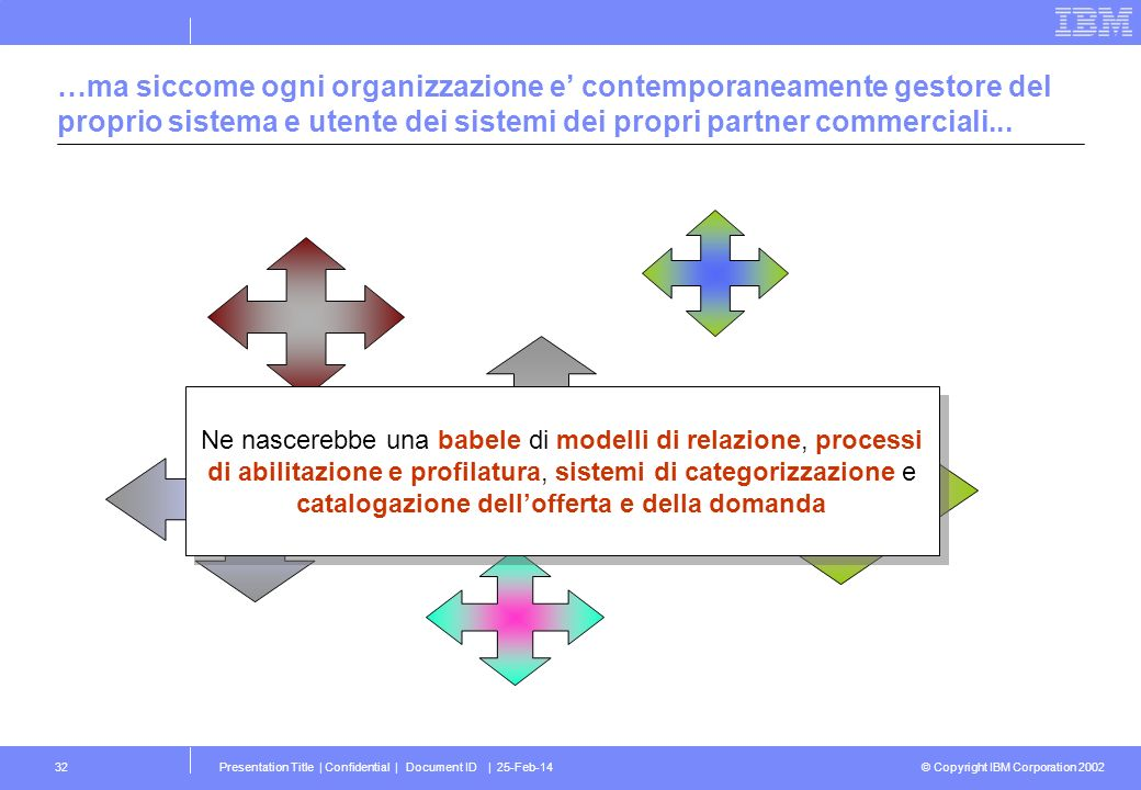© Copyright IBM Corporation 2002 Presentation Title | Confidential | Document ID | 25-Feb-1432 …ma siccome ogni organizzazione e contemporaneamente ge