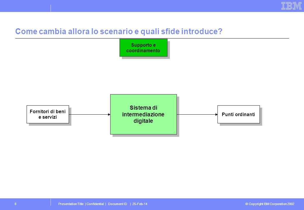 © Copyright IBM Corporation 2002 Presentation Title | Confidential | Document ID | 25-Feb-148 Come cambia allora lo scenario e quali sfide introduce?