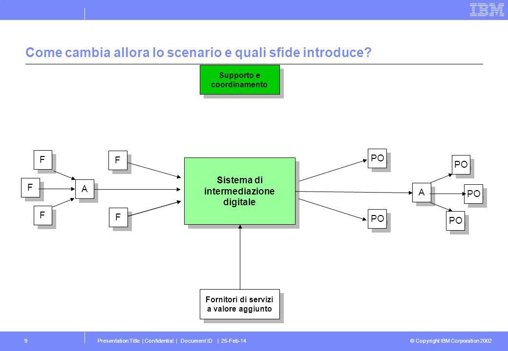 © Copyright IBM Corporation 2002 Presentation Title   Confidential   Document ID   25-Feb-1430 Agenda Lo scenario Le sfide e i fattori critici di successo Lapproccio IBM Una proposta