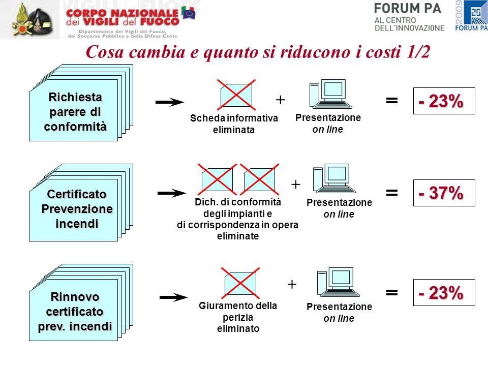Richiesta parere di conformità CertificatoPrevenzioneincendi Rinnovo certificato prev. incendi - 23% Scheda informativa eliminata Presentazione on lin