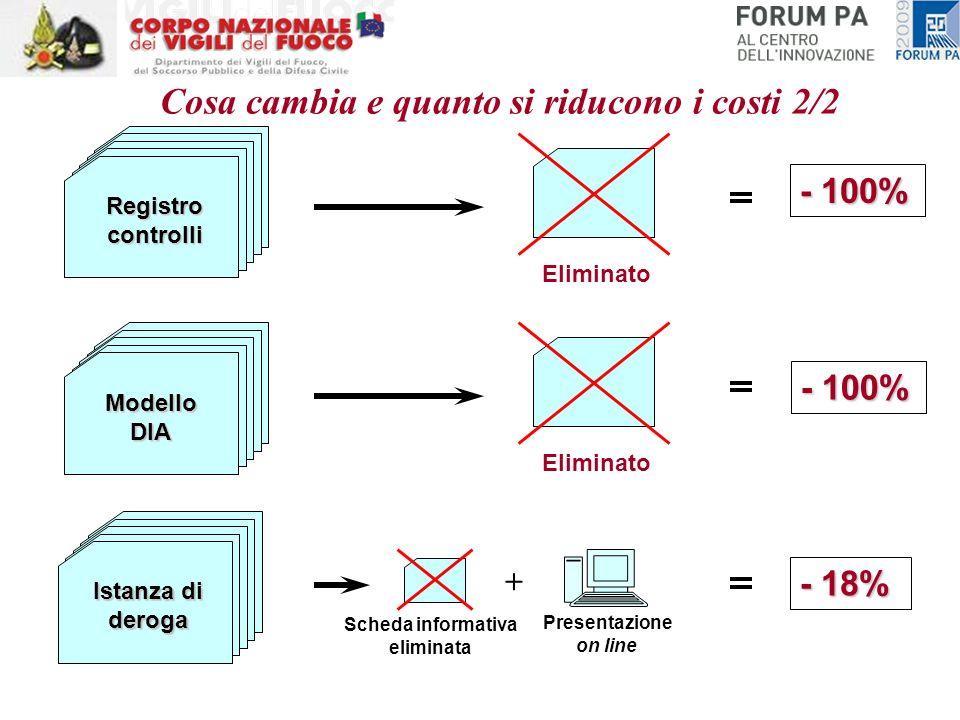 Registro controlli ModelloDIA Istanza di deroga - 18% Scheda informativa eliminata Presentazione on line - 100% Eliminato - 100% Eliminato Cosa cambia