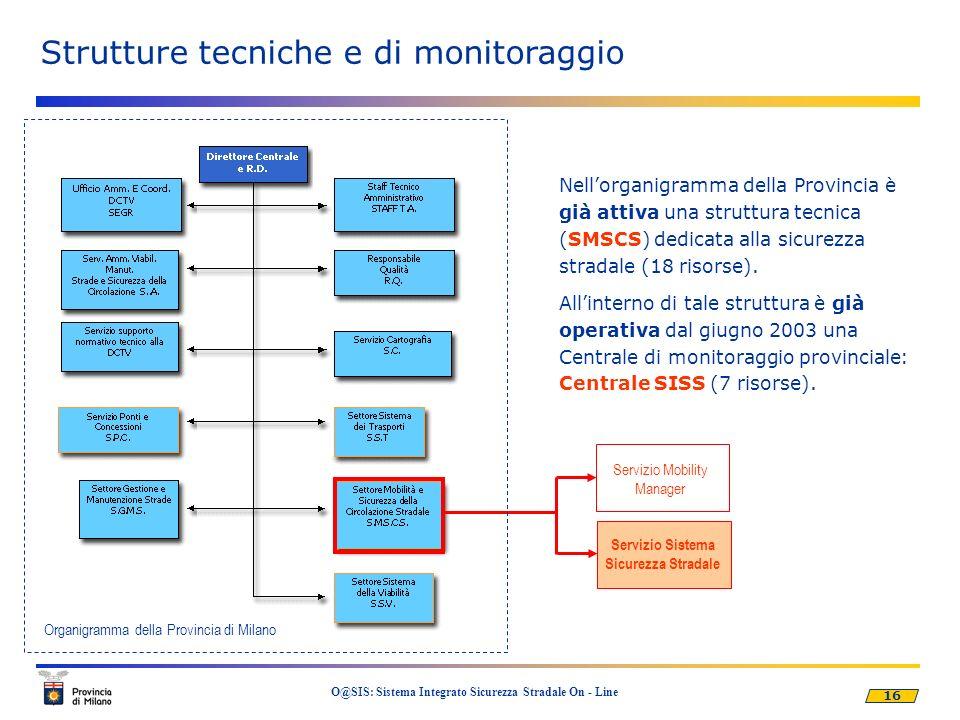 16 O@SIS: Sistema Integrato Sicurezza Stradale On - Line Ministero delle Infrastrutture Strutture tecniche e di monitoraggio Servizio Mobility Manager