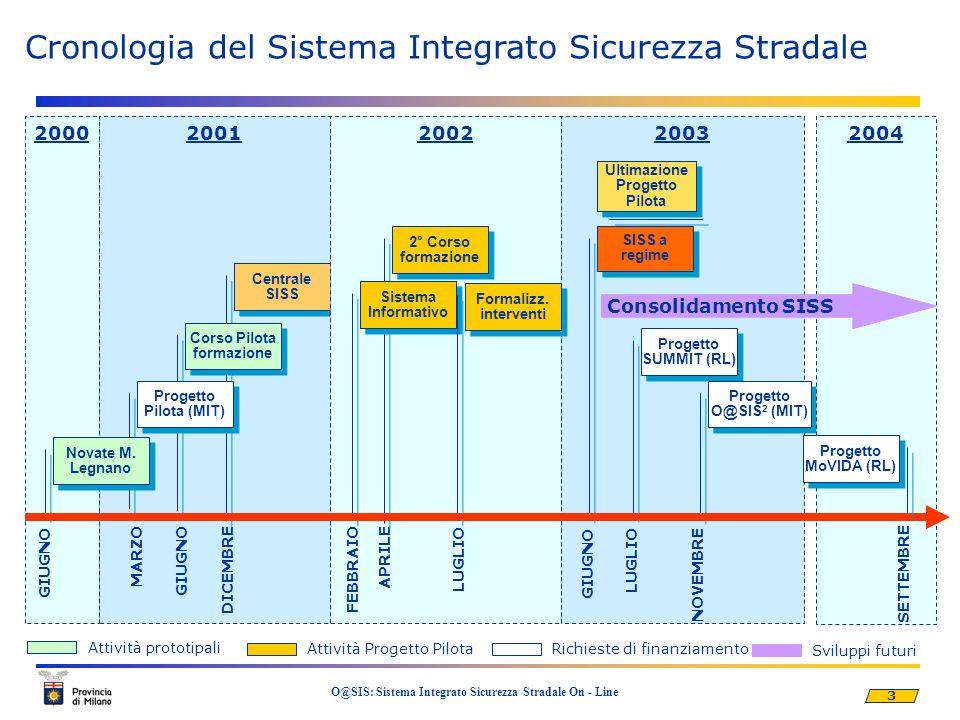 4 O@SIS: Sistema Integrato Sicurezza Stradale On - Line Iniziative sulla Sicurezza Stradale nellambito del PNSS Titolo Contesto PNSS Durata Importo Totale () Finanziamento Ente% SISS (Sistema Integrato Sicurezza Stradale) Progetti Pilota 18 mesi (2002- 2003) 775.000 Ministero Infrastrutture e Trasporti 50 SUMMIT (Sicurezza per lUtenza stradale: Modelli, Metodi e Innovazione Tecnologica) Azioni Prioritarie 2002 36 mesi (2003- 2005) 1.665.000 Regione Lombardia 50 O@SIS 2 (Sistema Integrato Sicurezza Stradale On_line) Progetti Strategici 24 mesi (2005-2006) 945.000 Ministero Infrastrutture e Trasporti 50 MoVIDA (Moderazione delle Velocità Istantanee mediante Dissuasori Attuativi elettronici in punti singolari ad elevato rischio) Azioni Prioritarie 2003 24 mesi (2005-2006) 1.000.000 Bando Regione Lombardia 40