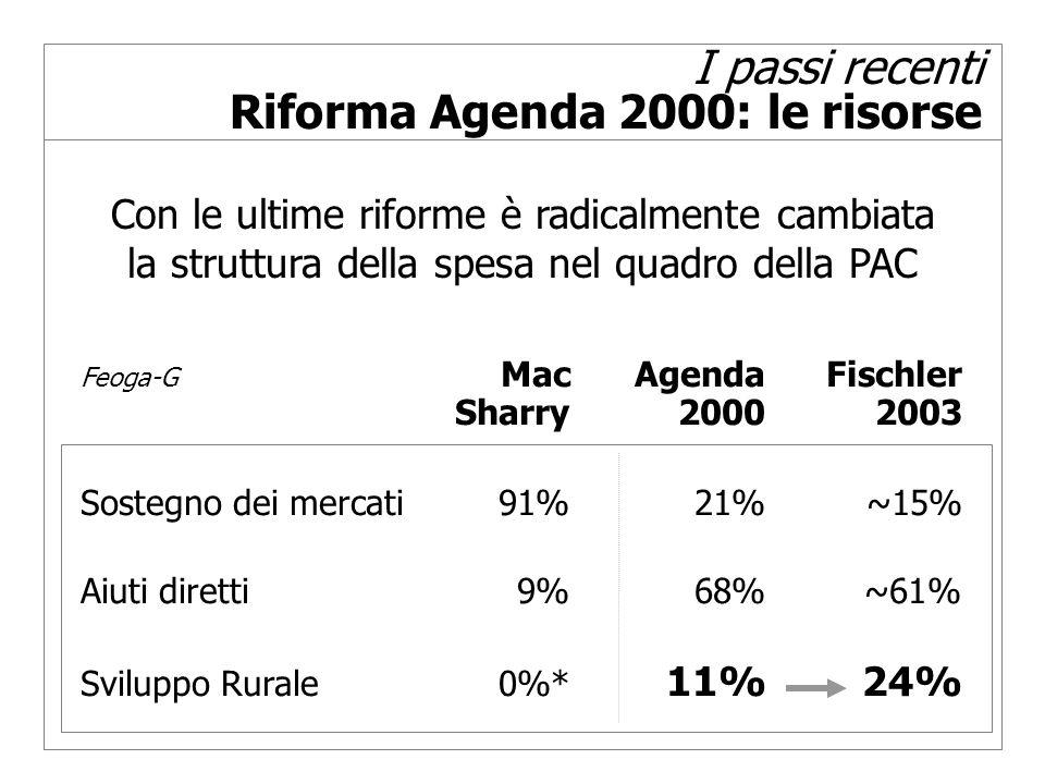 I passi recenti Riforma Agenda 2000: le risorse Feoga-G MacAgendaFischler Sharry2000 2003 Sostegno dei mercati91%21%~15% Aiuti diretti9%68% ~61% Sviluppo Rurale0%* 11%24% Con le ultime riforme è radicalmente cambiata la struttura della spesa nel quadro della PAC
