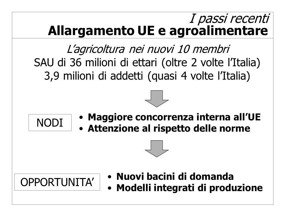 I passi recenti Allargamento UE e agroalimentare Lagricoltura nei nuovi 10 membri SAU di 36 milioni di ettari (oltre 2 volte lItalia) 3,9 milioni di addetti (quasi 4 volte lItalia) Nuovi bacini di domanda Modelli integrati di produzione Maggiore concorrenza interna allUE Attenzione al rispetto delle norme NODI OPPORTUNITA