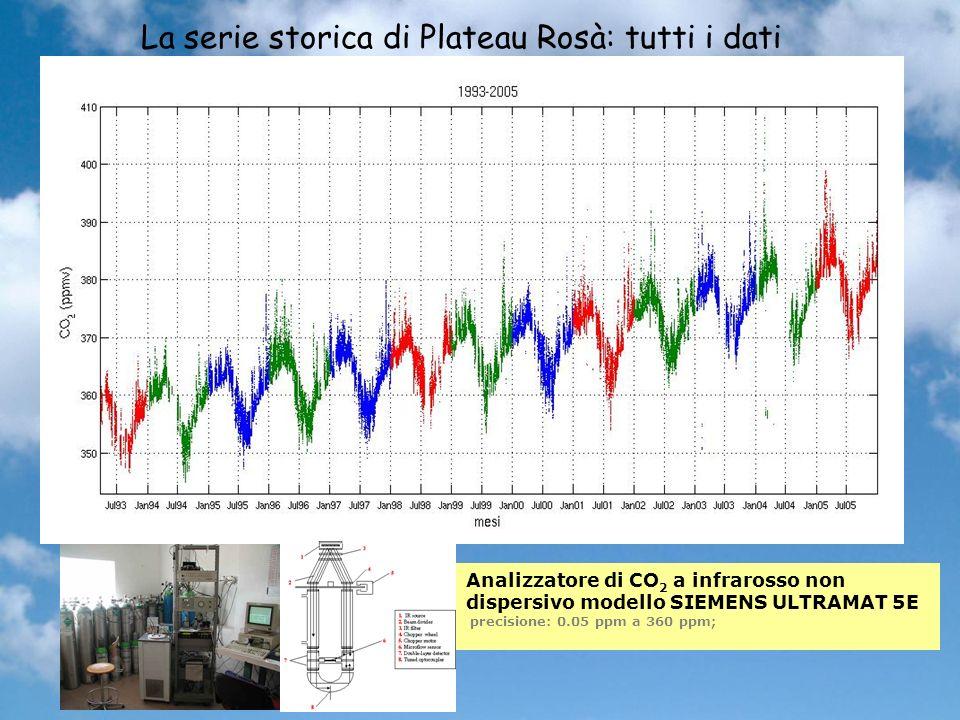La serie storica di Plateau Rosà: tutti i dati Analizzatore di CO 2 a infrarosso non dispersivo modello SIEMENS ULTRAMAT 5E precisione: 0.05 ppm a 360 ppm;