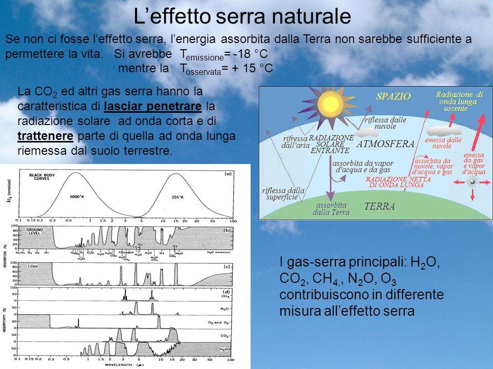 Leffetto serra naturale La CO 2 ed altri gas serra hanno la caratteristica di lasciar penetrare la radiazione solare ad onda corta e di trattenere parte di quella ad onda lunga riemessa dal suolo terrestre.