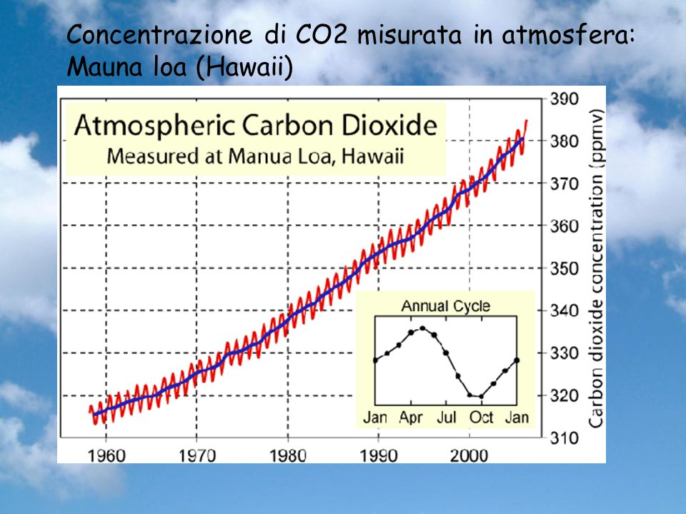 Concentrazione di CO2 misurata in atmosfera: Mauna loa (Hawaii)
