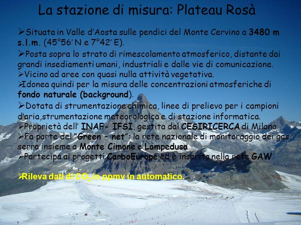 La stazione di misura: Plateau Rosà Situata in Valle dAosta sulle pendici del Monte Cervino a 3480 m s.l.m.