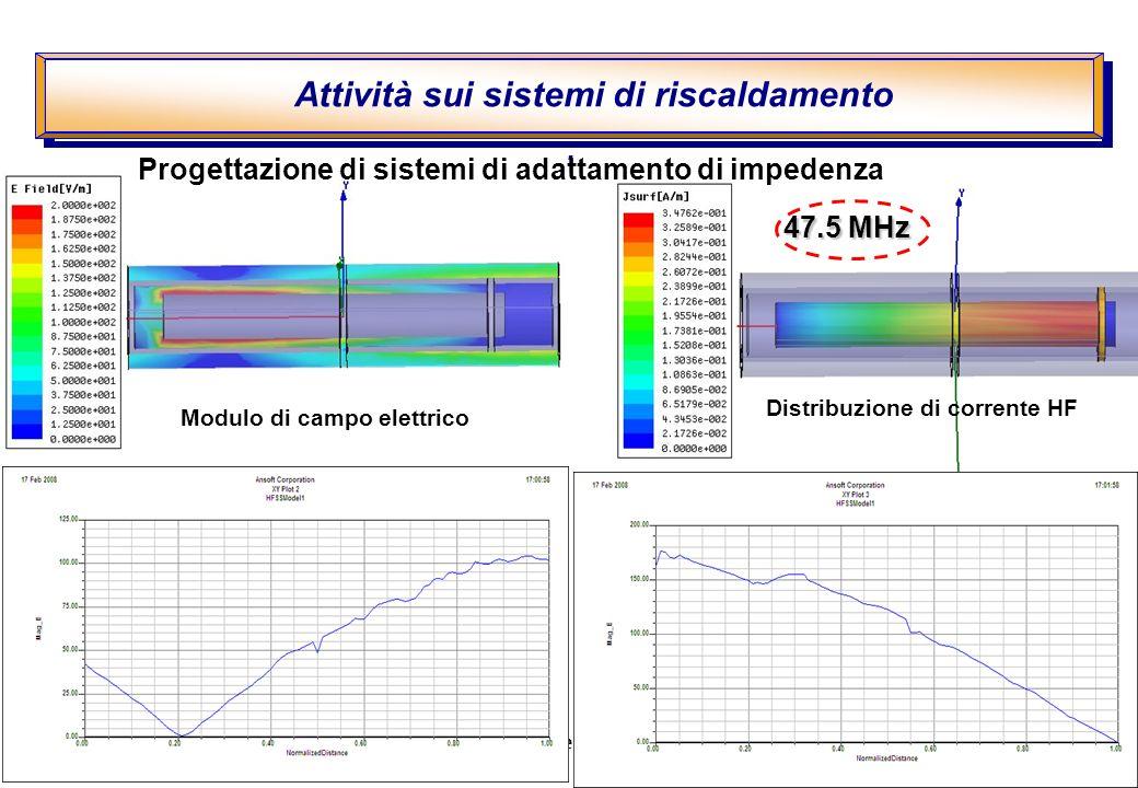 G. Bosia I congresso DFG 7 –8 Aprile 2008 47.5 MHz Attività sui sistemi di riscaldamento.