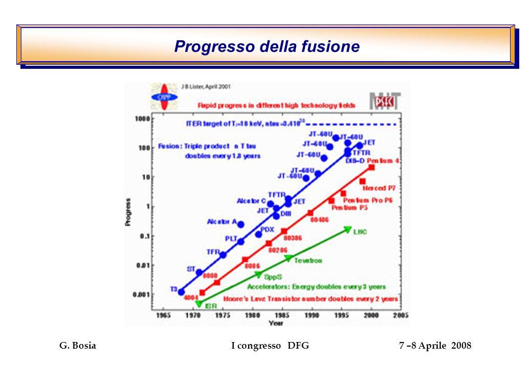 G. Bosia I congresso DFG 7 –8 Aprile 2008 Progresso della fusione