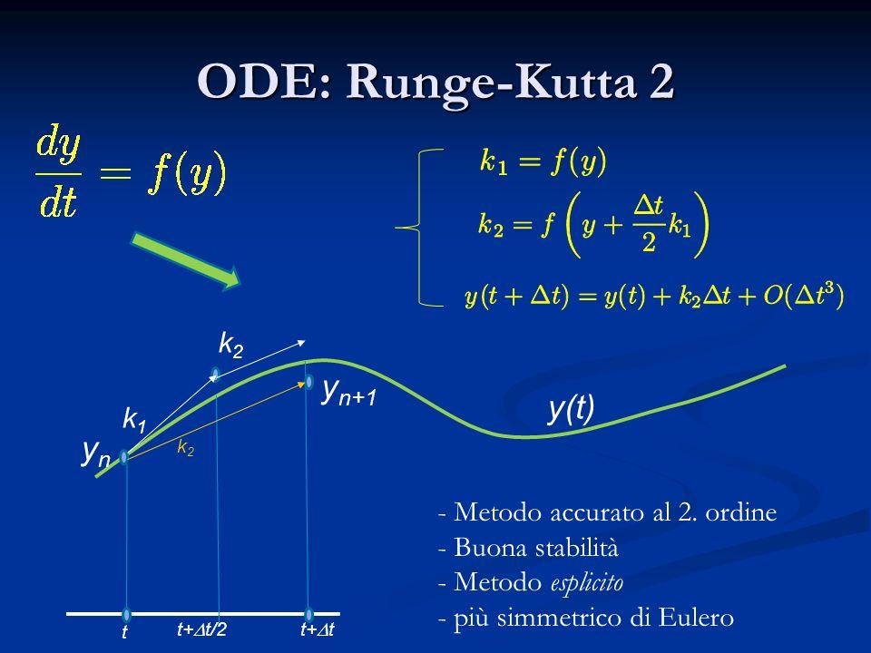 ODE: Runge-Kutta 2 k1k1 t ynyn y n+1 - Metodo accurato al 2. ordine - Buona stabilità - Metodo esplicito - più simmetrico di Eulero t+ t t+ t/2 k2k2 k