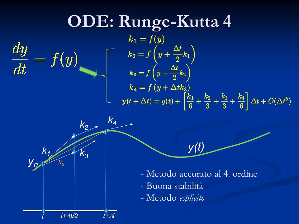 ODE: Runge-Kutta 4 k1k1 t ynyn - Metodo accurato al 4. ordine - Buona stabilità - Metodo esplicito t+ t t+ t/2 k3k3 k2k2 y(t) k2k2 k4k4