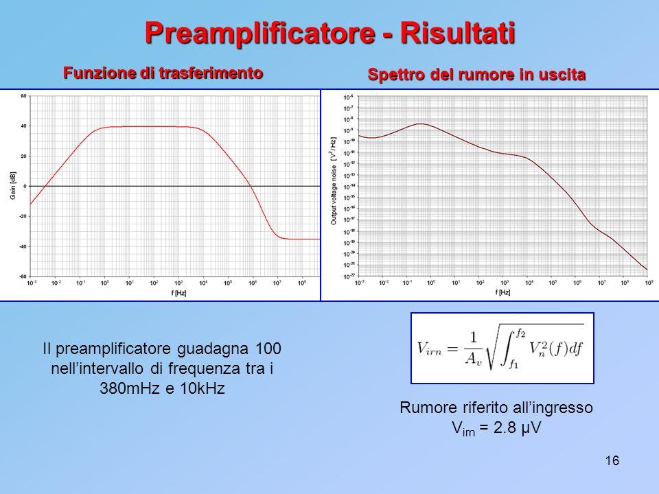 16 Preamplificatore - Risultati Spettro del rumore in uscita Il preamplificatore guadagna 100 nellintervallo di frequenza tra i 380mHz e 10kHz Funzion