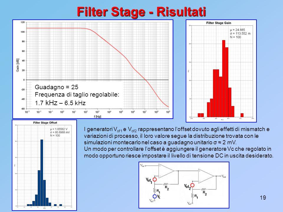 19 Filter Stage - Risultati I generatori V of1 e V of2 rappresentano loffset dovuto agli effetti di mismatch e variazioni di processo, il loro valore