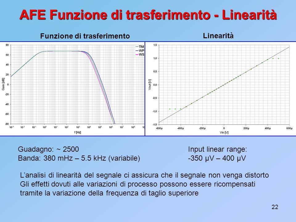 22 AFE Funzione di trasferimento - Linearità Guadagno: ~ 2500 Banda: 380 mHz – 5.5 kHz (variabile) Input linear range: -350 µV – 400 µV Lanalisi di li
