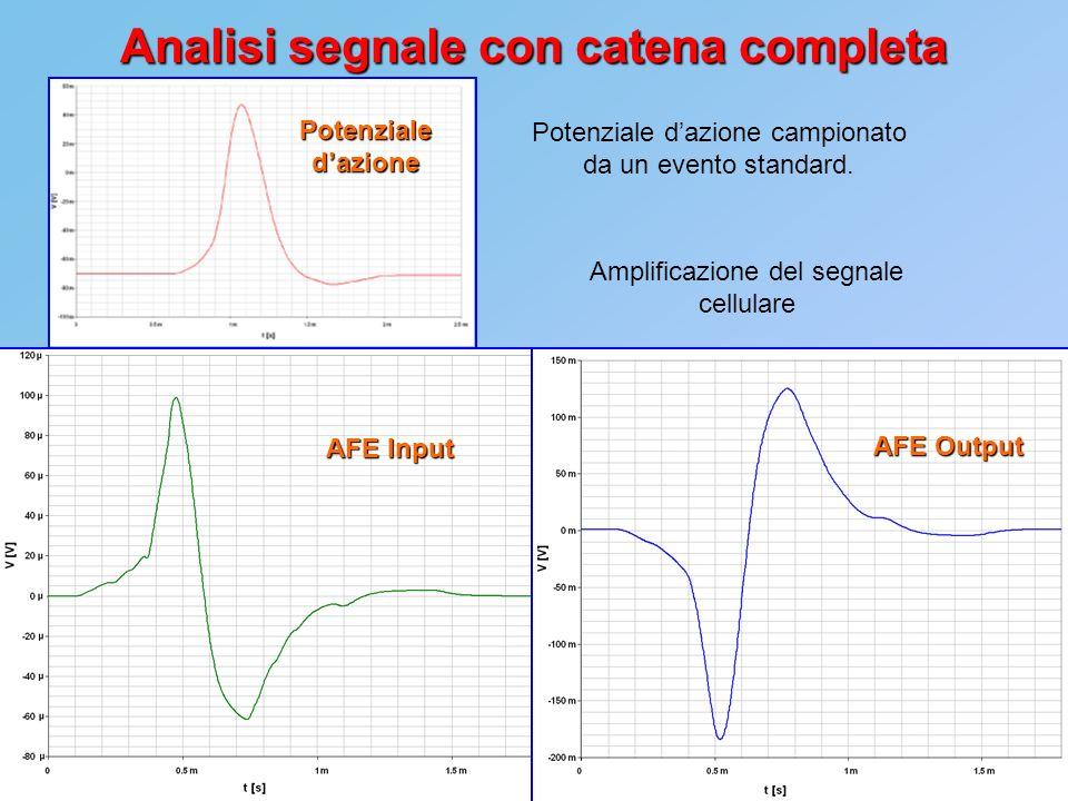 23 Analisi segnale con catena completa AFE Output AFE Input Potenziale dazione Potenziale dazione campionato da un evento standard. Amplificazione del