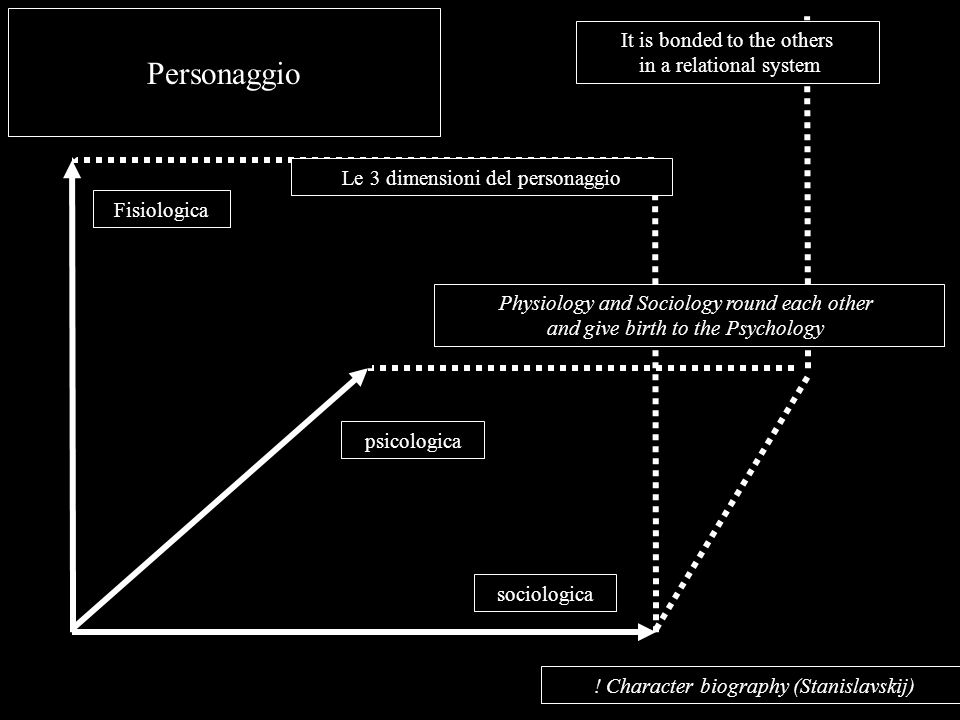 Fisiologica sociologica psicologica ! Character biography (Stanislavskij) Personaggio Physiology and Sociology round each other and give birth to the
