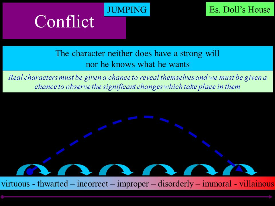 Conflict JUMPING The character neither does have a strong will nor he knows what he wants virtuous - thwarted – incorrect – improper – disorderly – im
