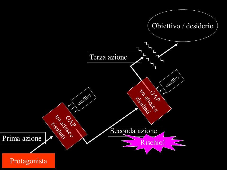 Protagonista Obiettivo / desiderio conflitti Prima azione Seconda azione Rischio.
