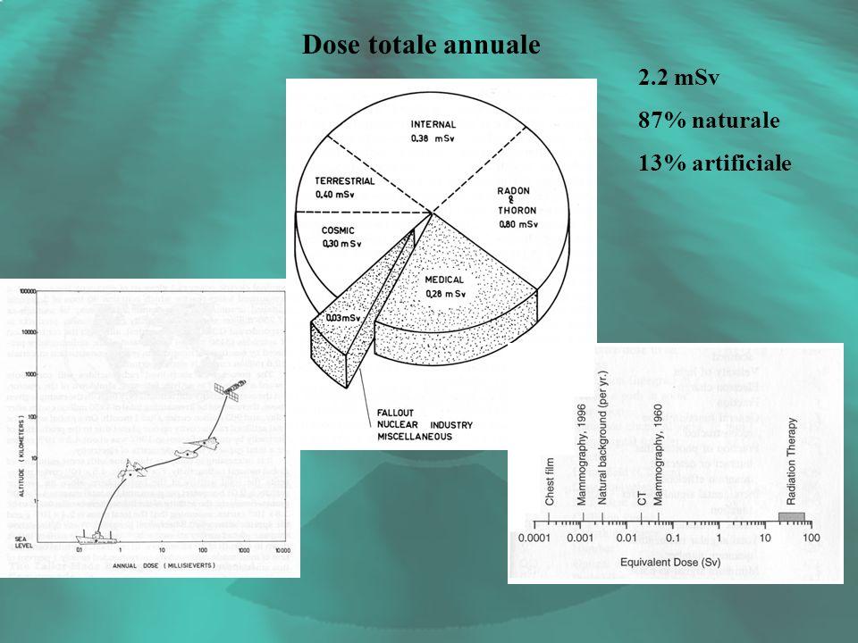Dose totale annuale 2.2 mSv 87% naturale 13% artificiale