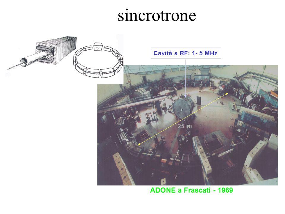 sincrotrone ADONE a Frascati - 1969 25 m Cavità a RF: 1- 5 MHz