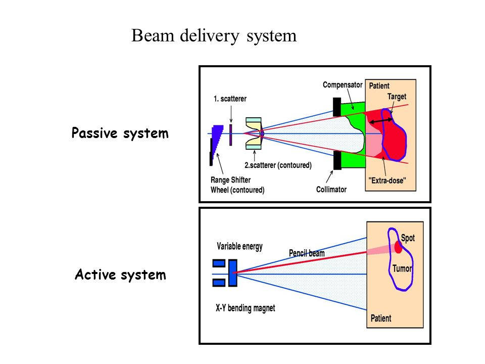 Passive system Active system Beam delivery system