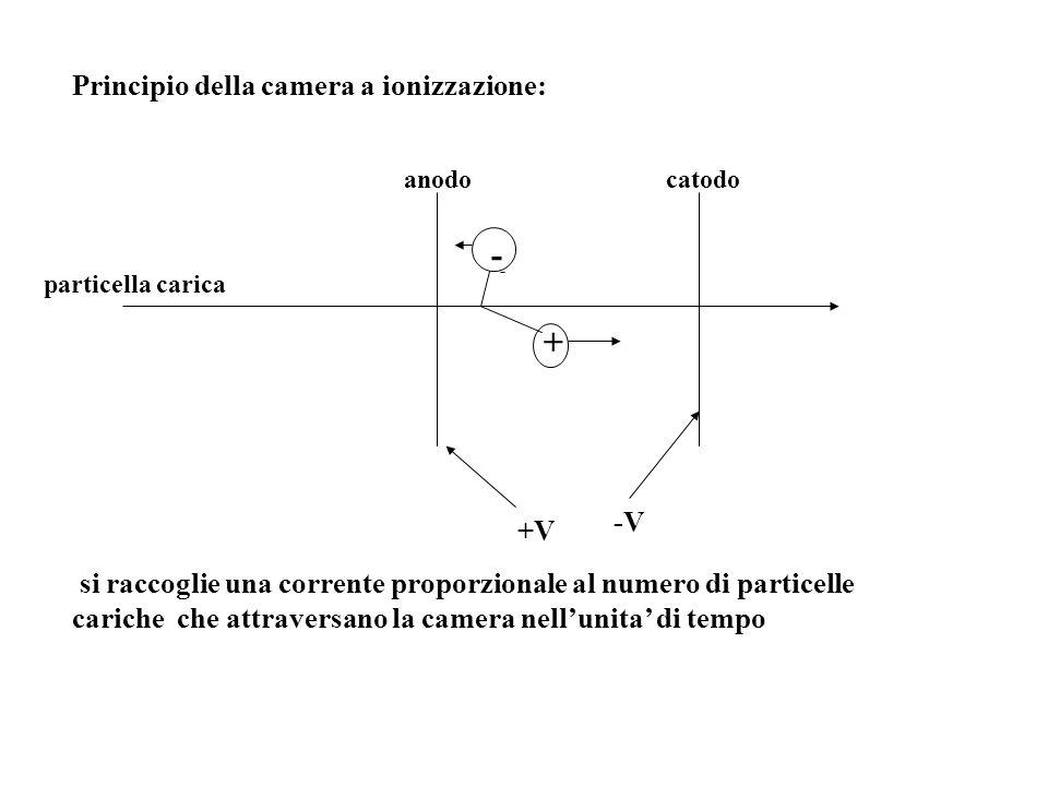 Principio della camera a ionizzazione: - + - +V -V catodoanodo si raccoglie una corrente proporzionale al numero di particelle cariche che attraversan