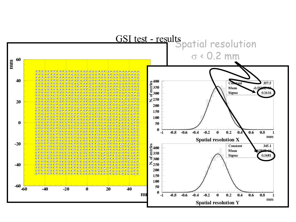 Spatial resolution < 0.2 mm GSI test - results