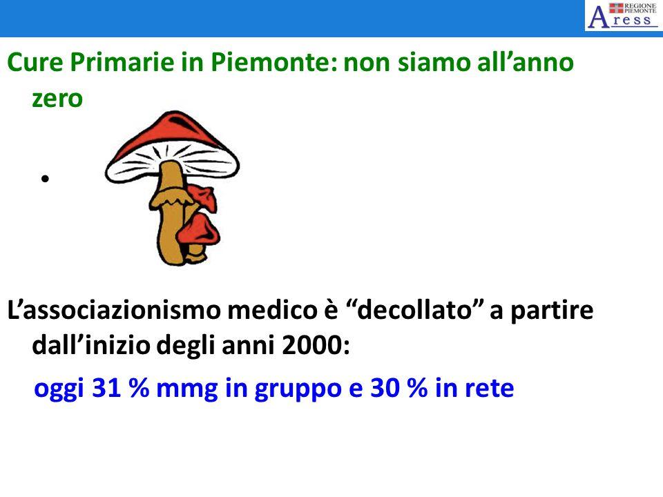 Cure Primarie in Piemonte: non siamo allanno zero Lassociazionismo medico è decollato a partire dallinizio degli anni 2000: oggi 31 % mmg in gruppo e