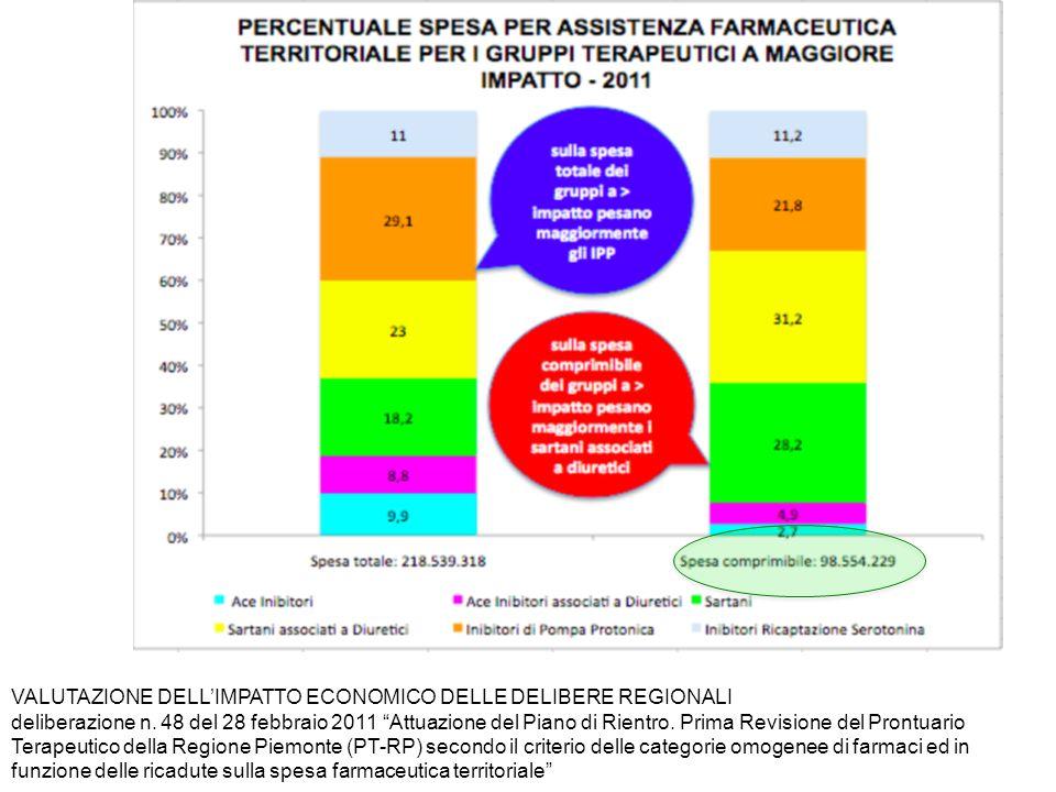 VALUTAZIONE DELLIMPATTO ECONOMICO DELLE DELIBERE REGIONALI deliberazione n. 48 del 28 febbraio 2011 Attuazione del Piano di Rientro. Prima Revisione d