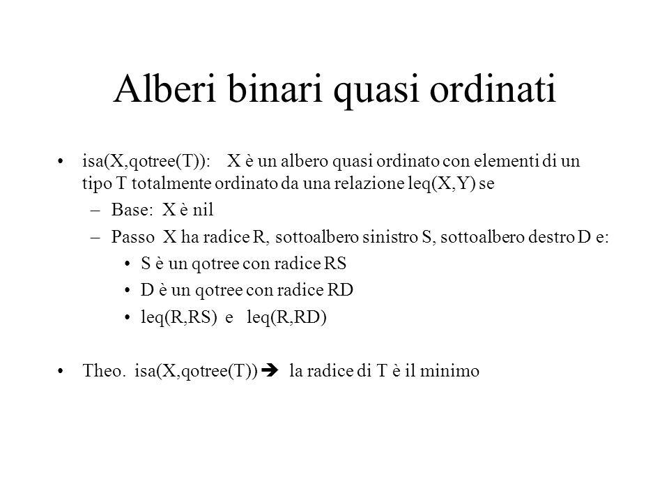 Alberi binari quasi ordinati isa(X,qotree(T)): X è un albero quasi ordinato con elementi di un tipo T totalmente ordinato da una relazione leq(X,Y) se –Base: X è nil –Passo X ha radice R, sottoalbero sinistro S, sottoalbero destro D e: S è un qotree con radice RS D è un qotree con radice RD leq(R,RS) e leq(R,RD) Theo.
