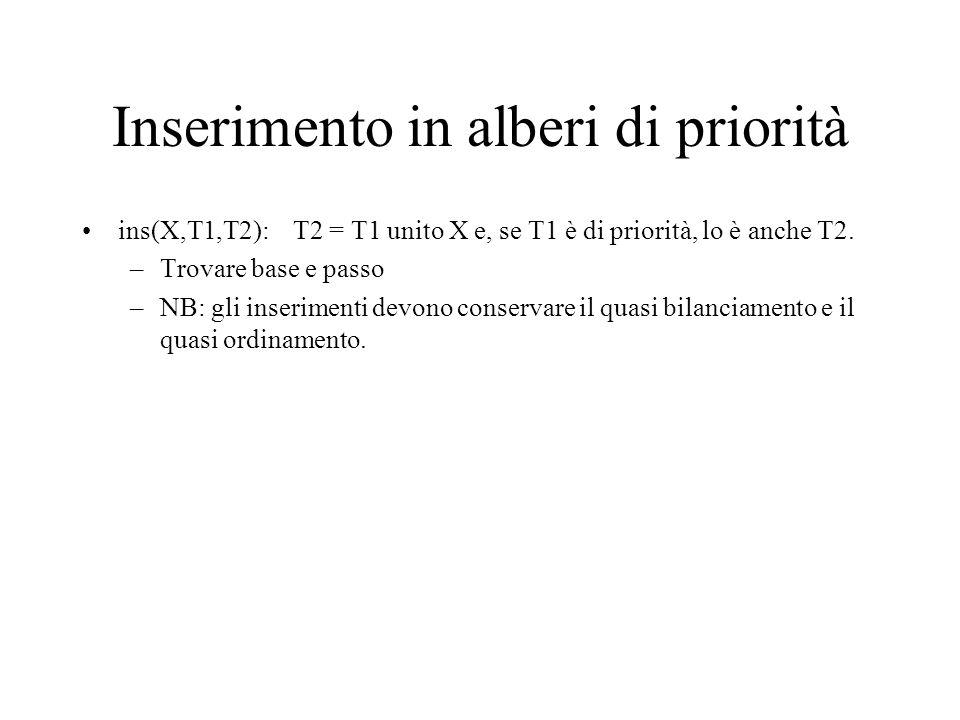 Inserimento in alberi di priorità ins(X,T1,T2): T2 = T1 unito X e, se T1 è di priorità, lo è anche T2.