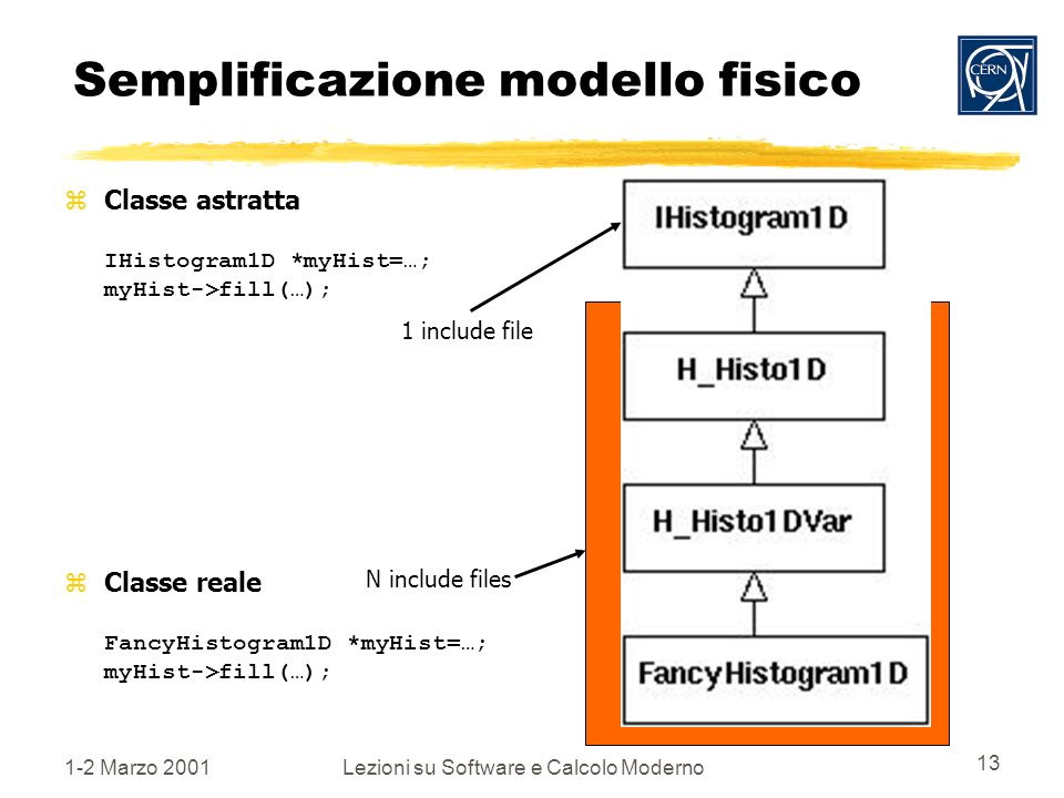 1-2 Marzo 2001Lezioni su Software e Calcolo Moderno 13 Semplificazione modello fisico Classe astratta IHistogram1D *myHist=…; myHist->fill(…); Classe reale FancyHistogram1D *myHist=…; myHist->fill(…); 1 include file N include files