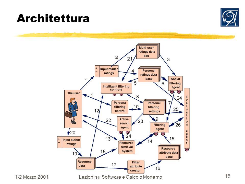 1-2 Marzo 2001Lezioni su Software e Calcolo Moderno 15 Architettura