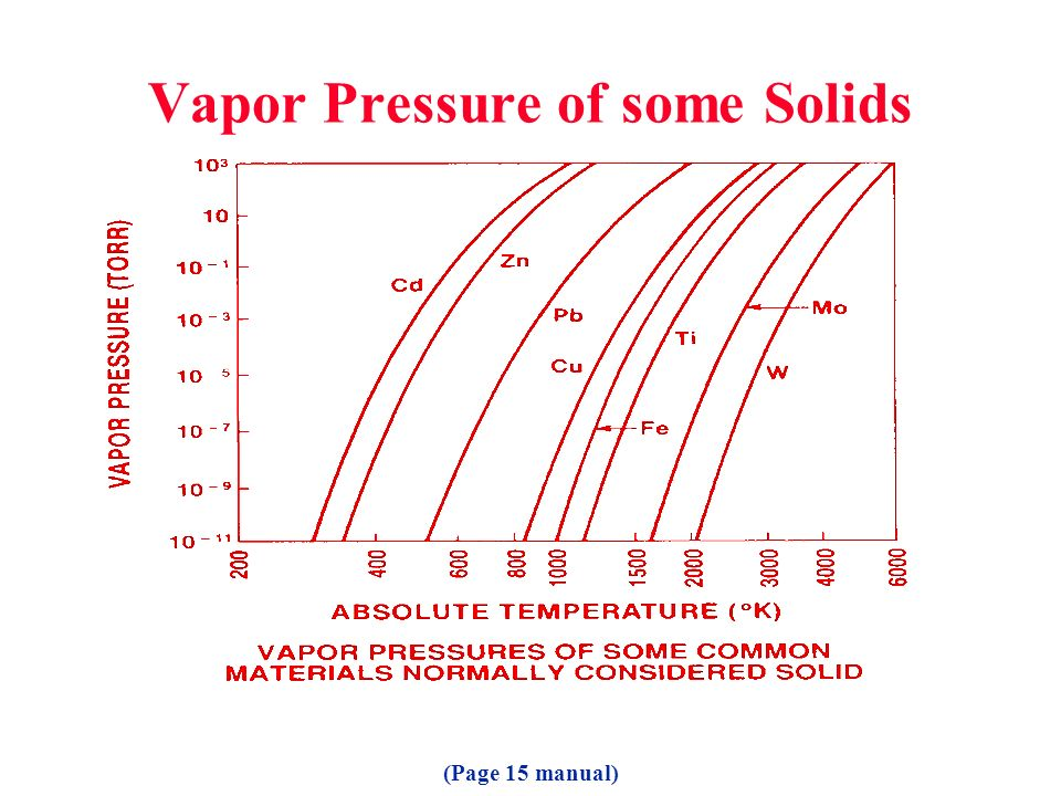 Vapor Pressure of some Solids (Page 15 manual)