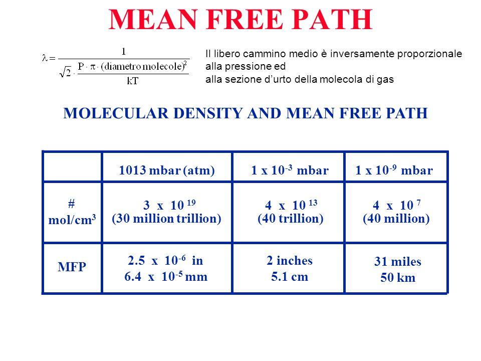 MEAN FREE PATH MOLECULAR DENSITY AND MEAN FREE PATH 1013 mbar (atm)1 x 10 -3 mbar1 x 10 -9 mbar # mol/cm 3 MFP 3 x 10 19 (30 million trillion) 4 x 10