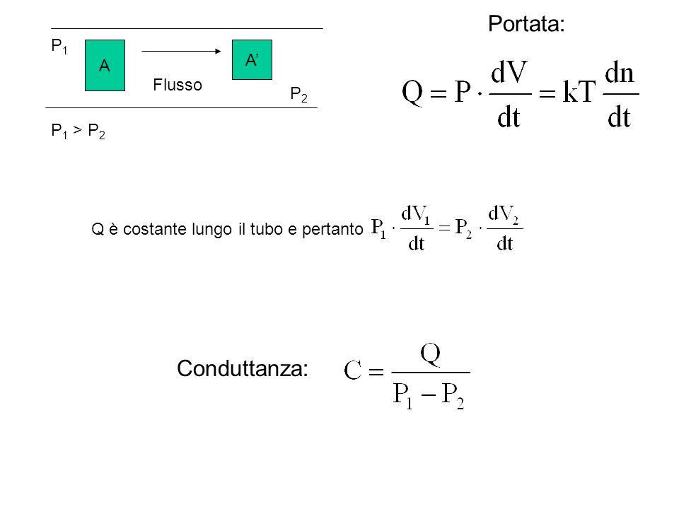 A A P1P1 P2P2 Flusso P 1 > P 2 Portata: Q è costante lungo il tubo e pertanto Conduttanza: