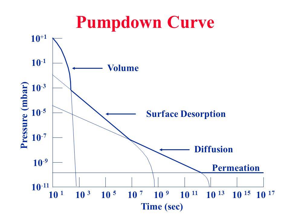 Pumpdown Curve Pressure (mbar) Time (sec) 10 -11 10 1 10 3 10 5 10 7 10 9 10 11 10 13 10 15 10 17 10 +1 10 -1 10 -3 10 -5 10 -7 10 -9 Volume Surface D