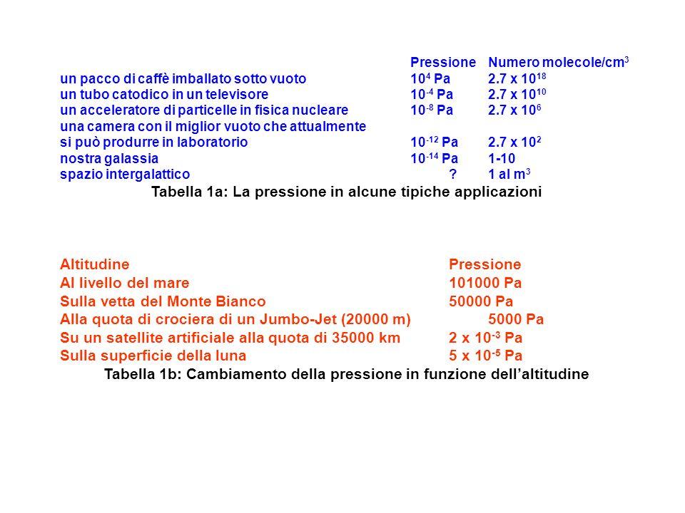 PressioneNumero molecole/cm 3 un pacco di caffè imballato sotto vuoto10 4 Pa2.7 x 10 18 un tubo catodico in un televisore10 -4 Pa2.7 x 10 10 un accele