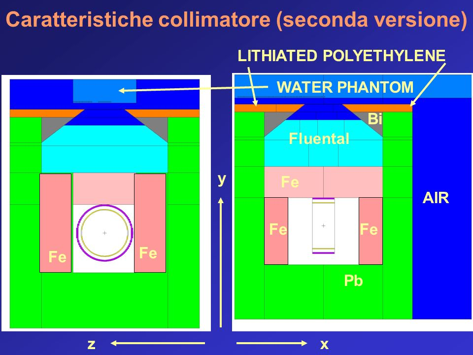 Caratteristiche collimatore (seconda versione) y zx AIR Pb Fe Fluental Bi WATER PHANTOM LITHIATED POLYETHYLENE Fe
