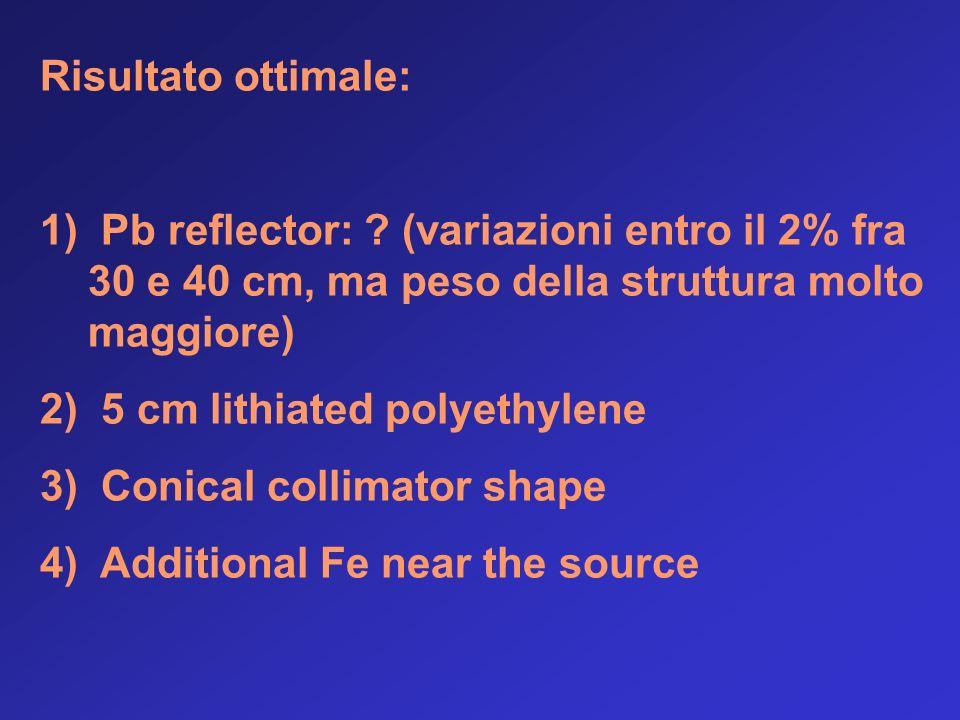 Risultato ottimale: 1) Pb reflector: .