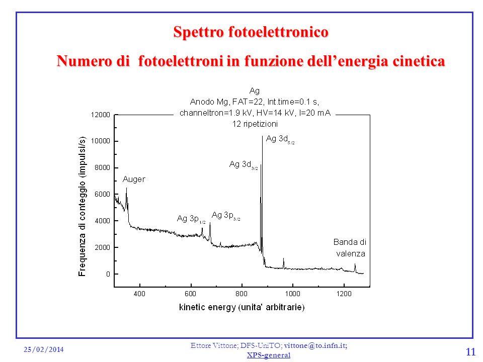 25/02/2014 Ettore Vittone; DFS-UniTO; vittone@to.infn.it; XPS-general 11 Spettro fotoelettronico Numero di fotoelettroni in funzione dellenergia cinet