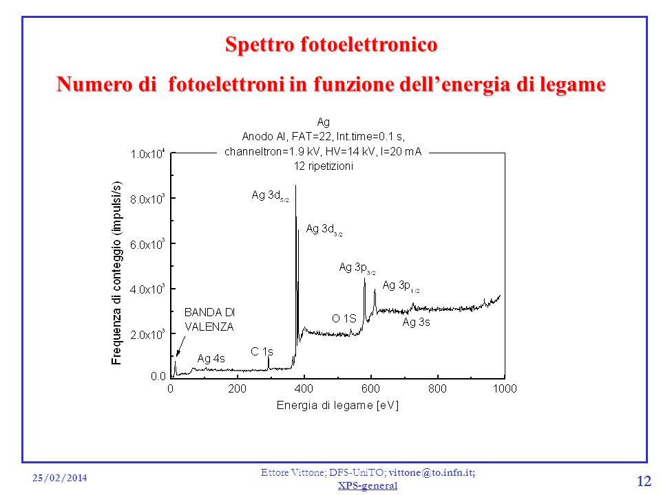 25/02/2014 Ettore Vittone; DFS-UniTO; vittone@to.infn.it; XPS-general 12 Spettro fotoelettronico Numero di fotoelettroni in funzione dellenergia di le