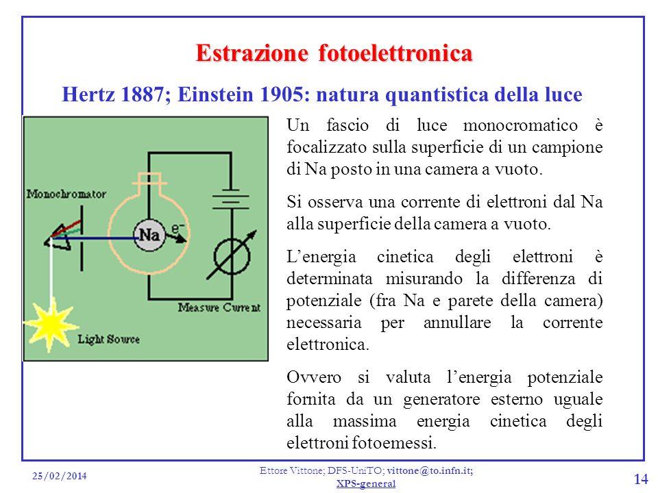 25/02/2014 Ettore Vittone; DFS-UniTO; vittone@to.infn.it; XPS-general 14 Estrazione fotoelettronica Hertz 1887; Einstein 1905: natura quantistica dell