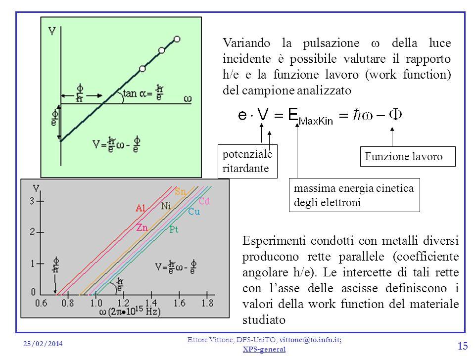 25/02/2014 Ettore Vittone; DFS-UniTO; vittone@to.infn.it; XPS-general 15 Variando la pulsazione della luce incidente è possibile valutare il rapporto