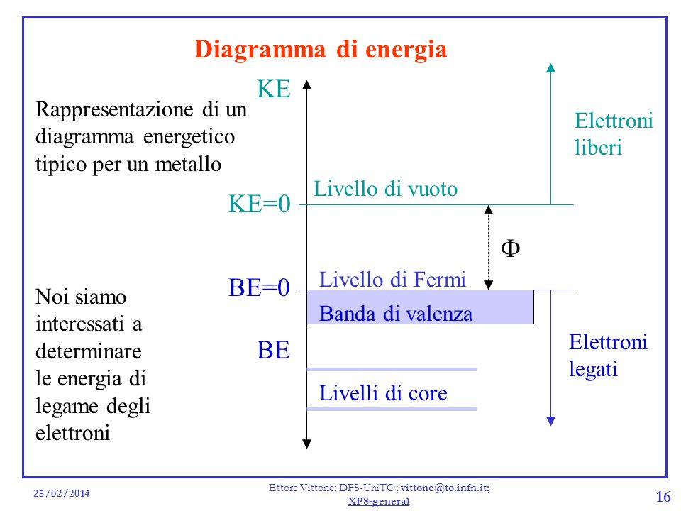 25/02/2014 Ettore Vittone; DFS-UniTO; vittone@to.infn.it; XPS-general 16 Diagramma di energia Rappresentazione di un diagramma energetico tipico per u