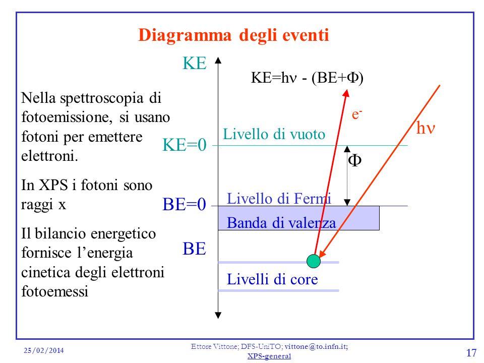 25/02/2014 Ettore Vittone; DFS-UniTO; vittone@to.infn.it; XPS-general 17 Diagramma degli eventi Nella spettroscopia di fotoemissione, si usano fotoni